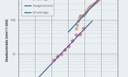 Figur 7. Skadeområdet som funktion av antalet varv under de testförhållanden som anges i tabell1. Medelvärdena för den ursprungliga skadan som observerades i experimenten jämförda med resultaten från numeriska simuleringar med användning av hmin. Heldragen linje: kurvanpassning med den exponentiella tillväxten.