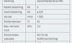 Tabell 1. Lagerdata, driftförhållanden och intryckningsgeometri som använts i experimenten.