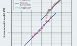 Bild 7: Schadensbereich vs. Umdrehungszahl unter den in Tabelle 1 aufgeführten Versuchsbedingungen. Durchschnittswerte des in den Versuchen beobachteten anfänglichen Schadens im Vergleich zu den Ergebnissen der numerischen Simulationen unter Verwendung von hmin. Vollständige Linie: Kurvenanpassung anhand der exponentiellen Wachstumsrate.