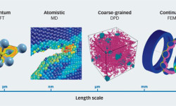 Fig. 1: Length scales of the different simulation methods used within SKF, namely density functional theory (DFT), molecular dynamics (MD), dissipative particle dynamics (DPD) and the finite element method (FEM).