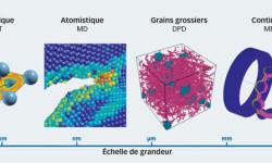 Fig. 1. Échelles de grandeur des différentes méthodes de simulation utilisées au sein de SKF, à savoir la théorie de la fonctionnelle de la densité (DFT), la dynamique moléculaire (DM), la dynamique des particules dissipatives (DPD) et la méthode par éléments finis (MEF).
