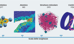 Fig. 1: Scale di riferimento per i diversi metodi di simulazione SKF: DFT (Density Functional Theory), MD (Molecular Dynamics), DPD (Dissipative Particle Dynamics) e FEM (Finite Element Method).
