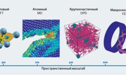 Рис. 1: Пространственные масштабы в различных методах моделирования, которые использует SKF: метод теории функционала плотности (DFT), метод молекулярной динамики (MD), метод диссипативной динамики частиц (DPD) и метод конечных элементов (FEM).