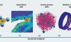 Fig. 1: Escalas de longitud de los diferentes métodos de simulación usados en SKF, es decir, la teoría del funcional de la densidad (DFT), dinámica molecular (DM), dinámica de partículas disipativa (DPD) y el método de los elementos finitos (MEF).