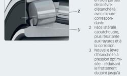Fig. 3. Aperçu des caractéristiques de roulements à rotule sur rouleaux étanches SKF Explorer de petites dimensions équipés du nouveau modèle de joint.