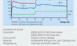 Fig. 4: Temperatura di lavoro di un cuscinetto 23022 con protezioni incorporate a diverse velocità.