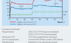 Рис. 4: Рабочая температура уплотнённых подшипников 23022 при различных частотах вращения.