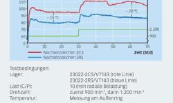 Bild 4: Betriebstemperatur eines abgedichteten Lagers 23022 bei unterschiedlichen Drehzahlen.
