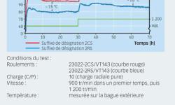Fig. 4. Température de fonctionnement d'un roulement 23022 étanche à différentes vitesses.