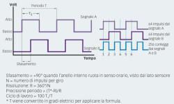 Fig. 13: Le informazioni del segnale indicano il senso di rotazione e la velocità.