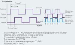 Рис. 13. Сигналы показывают направление и частоту вращения.