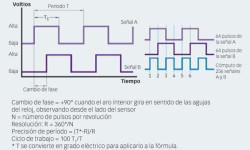 Fig.13: La información de las señales indica la dirección de rotación y velocidad.