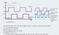 Fig. 13: Signalerna kan tolkas till information om rotationsriktning och varvtal.