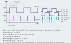 Bild 13: Signalinformationen geben die Drehrichtung und Drehzahl an.