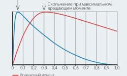 Рис. 6. Зависимость КПД и вращающего момента электродвигателя от величины скольжения.