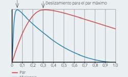 Fig. 6: Eficiencia y par del motor respecto del deslizamiento nominal.