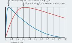 Fig. 6: Motorns verkningsgrad och vridmoment som funktioner av nominell eftersläpning.