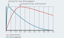 Bild 6: Motorwirkungsgrad und Motordrehmoment vs. Nennschlupf.