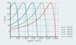 Fig. 7: Motor torque at different speeds by varying stator frequency and controlled slip.