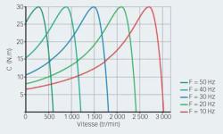 Fig. 7. Couple du moteur à différentes vitesses en faisant varier la fréquence du stator et avec contrôle du glissement.