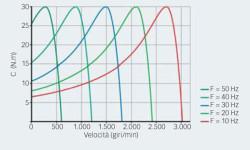 Fig. 7: Coppia del motore a diverse velocità variando la frequenza dello statore e controllando lo slip.