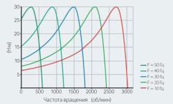 Рис. 7. Вращающий момент электродвигателя при разных частотах вращения в случае изменения частоты тока в статоре и контролируемого скольжения.