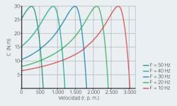 Fig. 7: Par motor a diferentes velocidades al variar la frecuencia del estátor y el deslizamiento controlado.