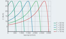 Fig. 7: Motorns vridmoment vid olika varvtal genom variation av statorfrekvens och eftersläpning.