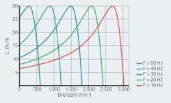 Bild 7: Motordrehmoment bei unterschiedlichen Drehzahlen mit veränderter Statorfrequenz und geregeltem Schlupf.