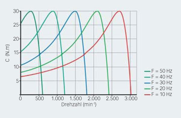 Zuverlässige Motorsteuerung mit SKF Sensorlagern der neuesten ...