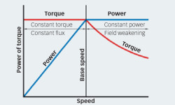 Fig. 8: Adjustment of motor torque as a function of maximum power.