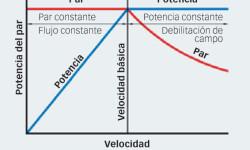 Fig. 8: Ajuste del par motor en función de la potencia máxima.