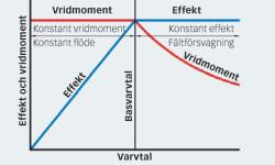 Fig. 8: Justering av motorns vridmoment som funktion av maximal effekt.