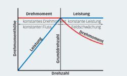 Bild 8: Anpassung des Motordrehmoments in Abhängigkeit von der Höchstleistung.