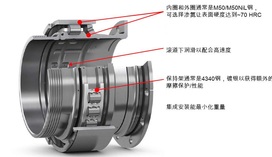 图10:发动机主轴圆柱滚子轴承。