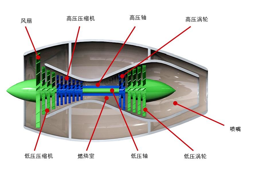 图5:涡轮风扇发动机原理。