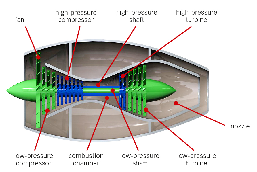 Fig. 5: Principle of a turbofan engine.