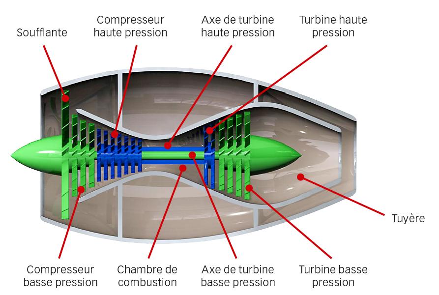 Fig. 5. Principe de fonctionnement d'un turboréacteur double flux.