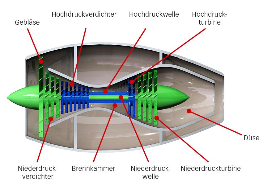 Bild 5: Funktionsweise eines Turbofantriebwerks.