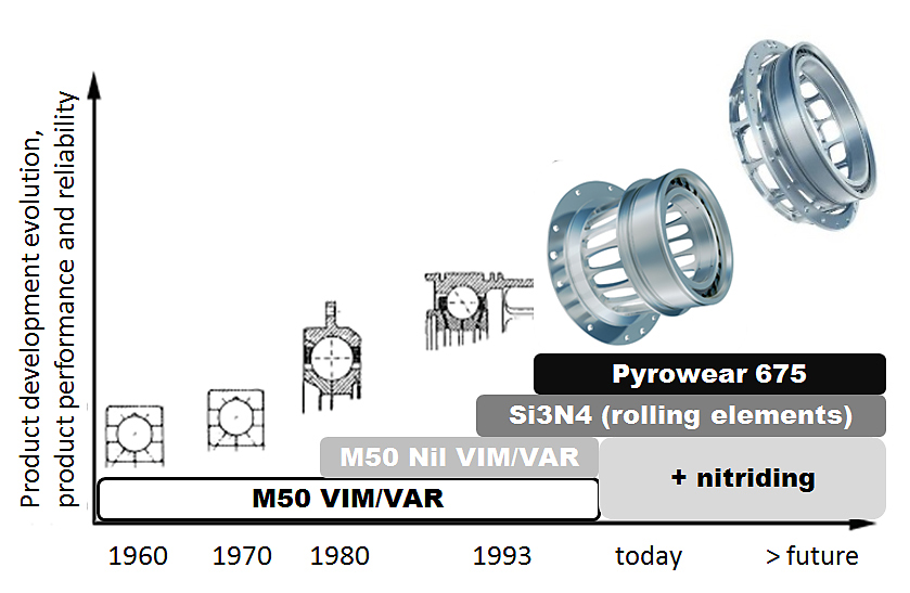 Fig. 7: Advances in materials, thermal processing and manufacturing technology.