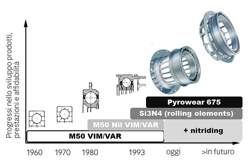 Fig. 7: I progressi in materiali