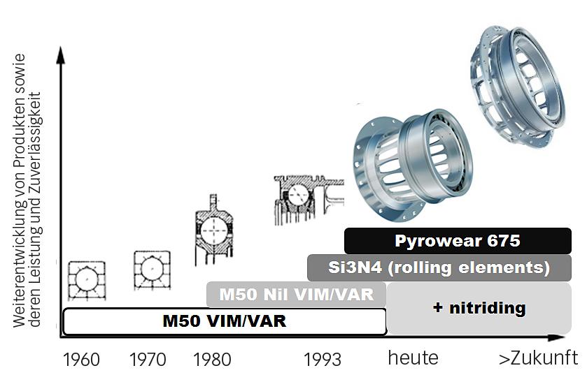 Bild 7: Fortschritte in der Werkstofftechnik