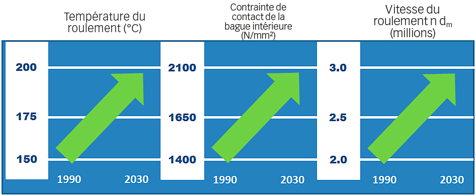 Fig. 8. Évolution des conditions de service