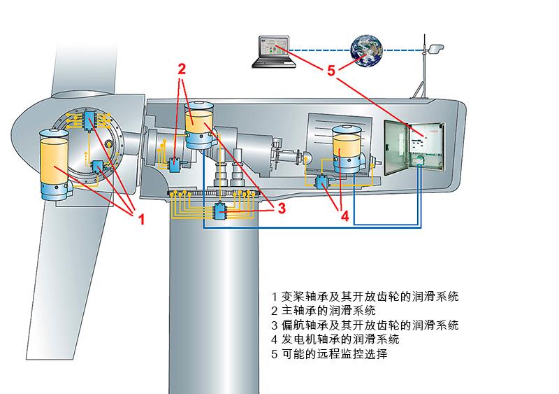 图2:风力涡轮机中的润滑应用。