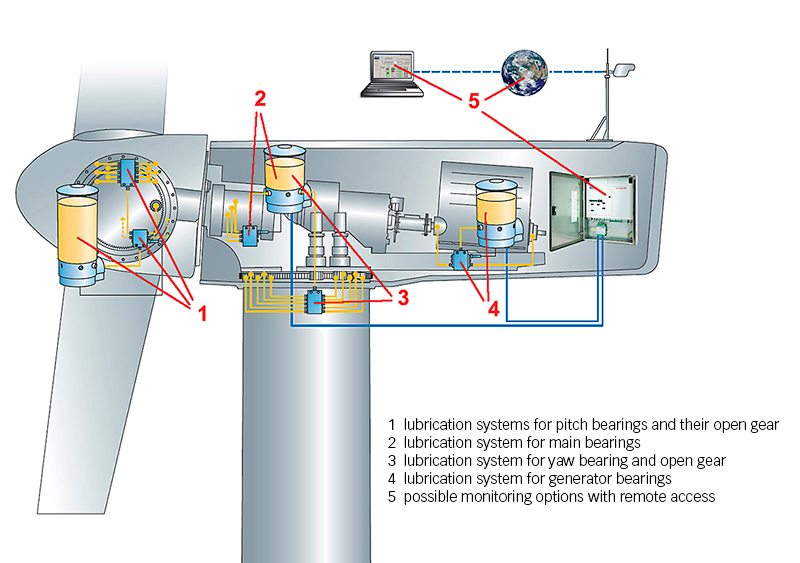 Fig. 2: Lubrication applications in a wind turbine.