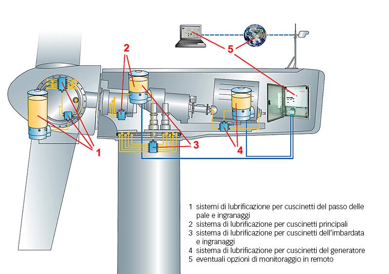 Fig. 2: Dispositivi di lubrificazione in una turbina eolica