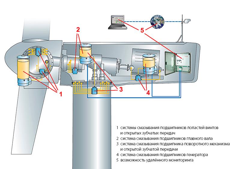 Рис. 2: Применение систем смазывания вветряной турбине.