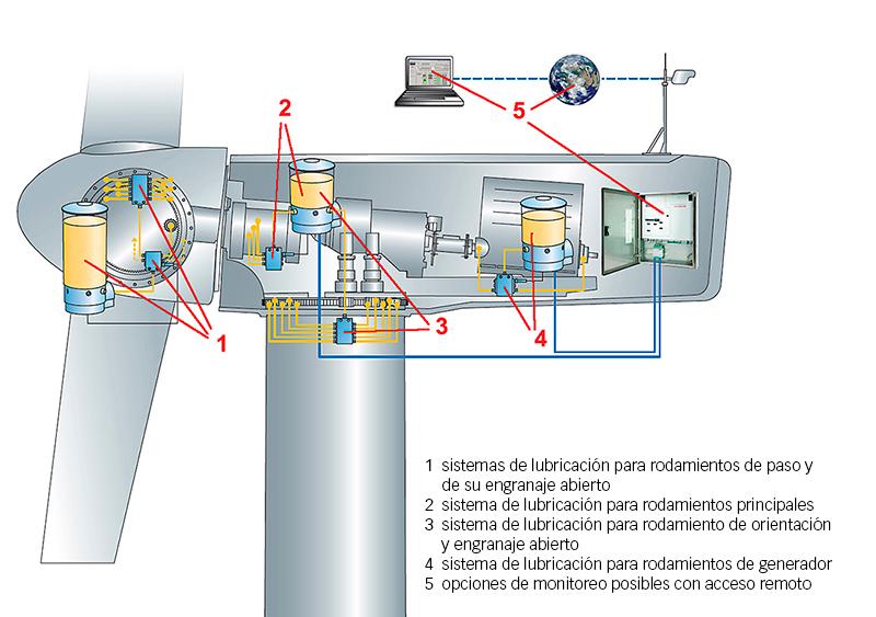 Fig. 2: Aplicaciones de lubricación en una turbina eólica.