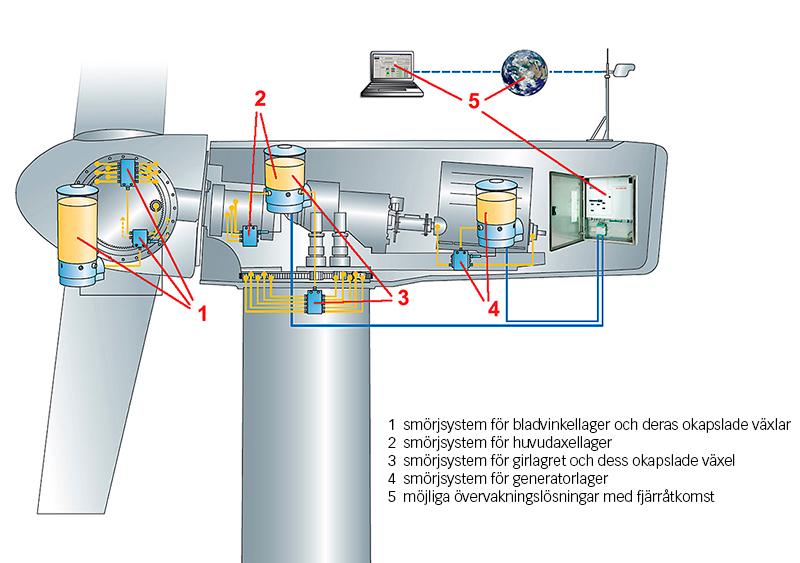 Fig. 2: Smörjapplikationer i ett vindkraftverk.