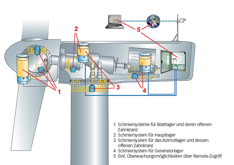 Bild 2: Schmieranwendungen in einer Windenergieanlage.